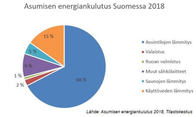 Asumisen energiankulutus Suomessa vuonna 2018. Eniten energiaa kuluu asuintilojen lämmitykseen.