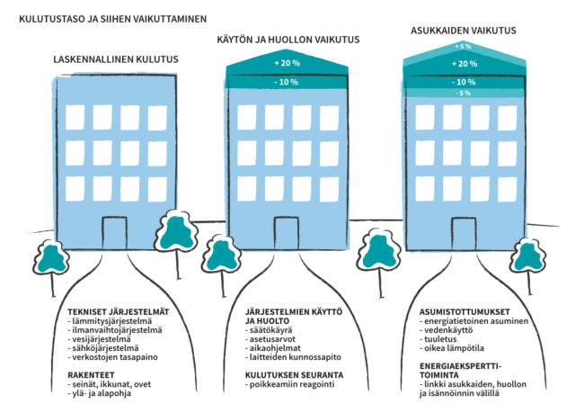 Rakennusten energiankulutukseen vaikuttavat useat tekijät: tekniset järjestelmät ja rakenteet, järjestelmien käyttö ja huolto sekä asumistottumukset. Käytöllä ja asukkaiden tottumuksilla on kymmenien prosenttien vaikutus rakennuksen ominaisuuksiin perustuvaan laskennalliseen kulutukseen.