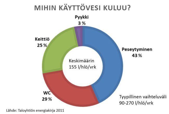 Käyttöveden kulutuksen jakautuminen keskimäärin
