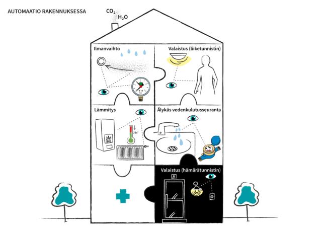 Kiinteistöautomaatio voi ohjata esimerkiksi ilmanvaihtoa, valaistusta liiketunnistimellä tai hämärätunnistimella, lämmitystä ja veden kulutusta