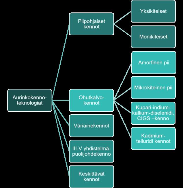 Aurinkokennoteknologia jaottelu: piipohjoiset kennot, ohutkalvokennot, väriainekennot, III-IV yhdistelmä puolijohdekennot ja keskittävät kennot.