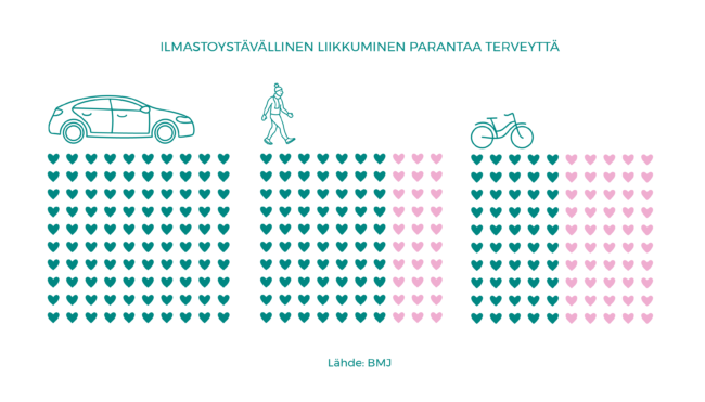 Infograafissa on kuvattu autoilun, kävelyn ja pyöräilyn terveysvaikutukset. Työmatkansa pyöräilevät sairastuvat sydän- ja verisuonitauteihin tai syöpään lähes puolet harvemmin kuin passiivisilla tavoilla työmatkansa kulkevat. Kävellen töihin kulkijoilla sairastuminen on 30 % epätodennäköisempää kuin passiivisilla tavoilla työmatkansa kulkevilla.